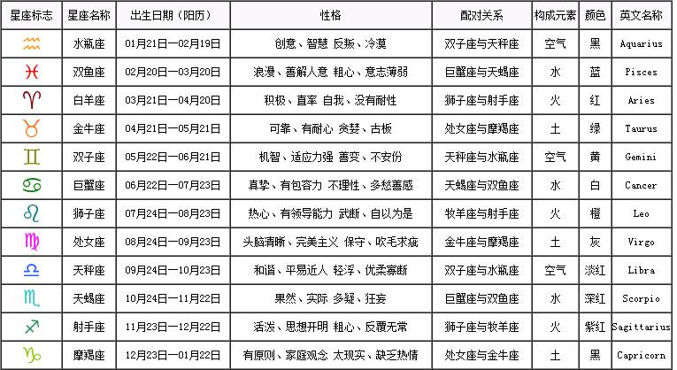 2015年羊宝宝起名大全(三)――按照星座起名